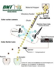 Line Scan Camera & F-Mount lens for Color Sorter