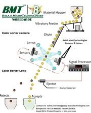 50 MM F-Mount lens & Line Scan Camera for Colour Sorter Machine